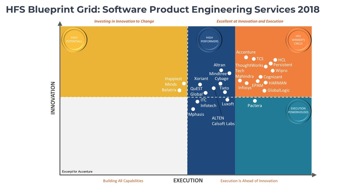 Accenture positioned as overall innovation leader in hfs software accenture positioned as overall innovation leader in hfs software product engineering blueprint report business wire malvernweather Image collections