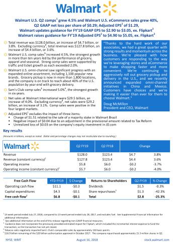 Walmart reports Q2 FY19 earnings