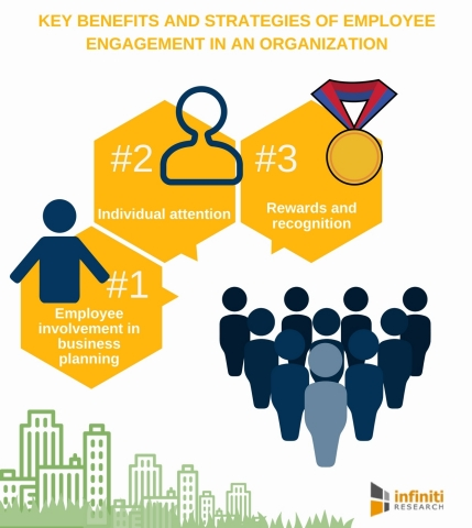 Why Employee Engagement is Your Trump Card for Motivating the Workforce. (Graphic: Business Wire)