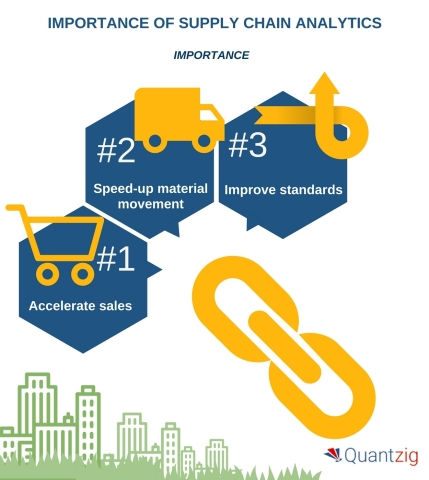Supply Chain Analytics - A Game-changer in Boosting Your Supply Chain Efficiency. (Graphic: Business ...