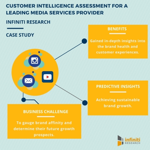 Customer Intelligence Assessment: Reigniting Business Growth with the Help of Brand Health Assessmen ...