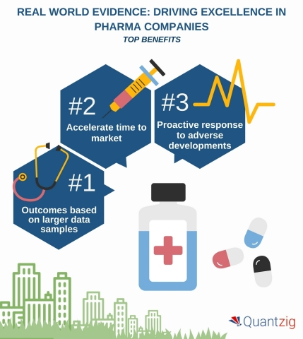 Real World Evidence Driving Excellence in Pharma Companies (Photo: Business Wire)