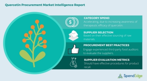 Global Quercetin Category - Procurement Market Intelligence Report (Graphic: Business Wire)