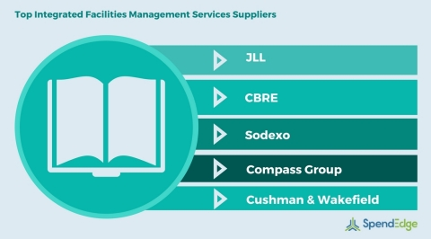 Top Integrated Facilities Management Services Suppliers | SpendEdge Procurement Report (Graphic: Business Wire)