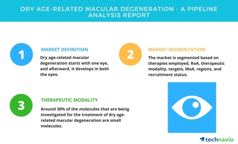 Technavio has published a new report on the drug development pipeline for dry age-related macular de ...
