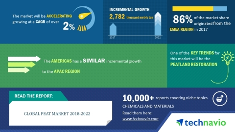 Technavio has published a new market research report on the global peat market from 2018-2022. (Grap ...