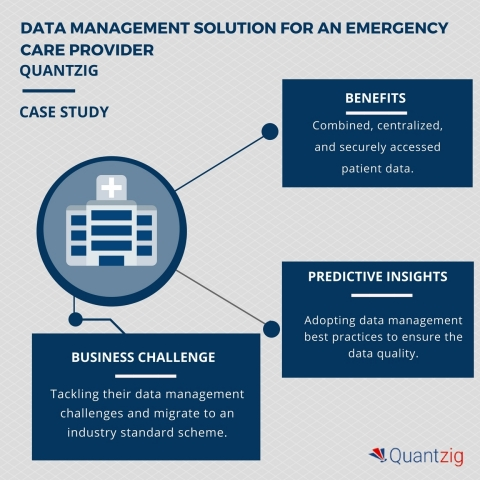 DATA MANAGEMENT SOLUTION FOR AN EMERGENCY CARE PROVIDER. (Graphic: Business Wire)