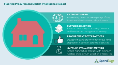Global Flooring Category - Procurement Market Intelligence Report. (Graphic: Business Wire)