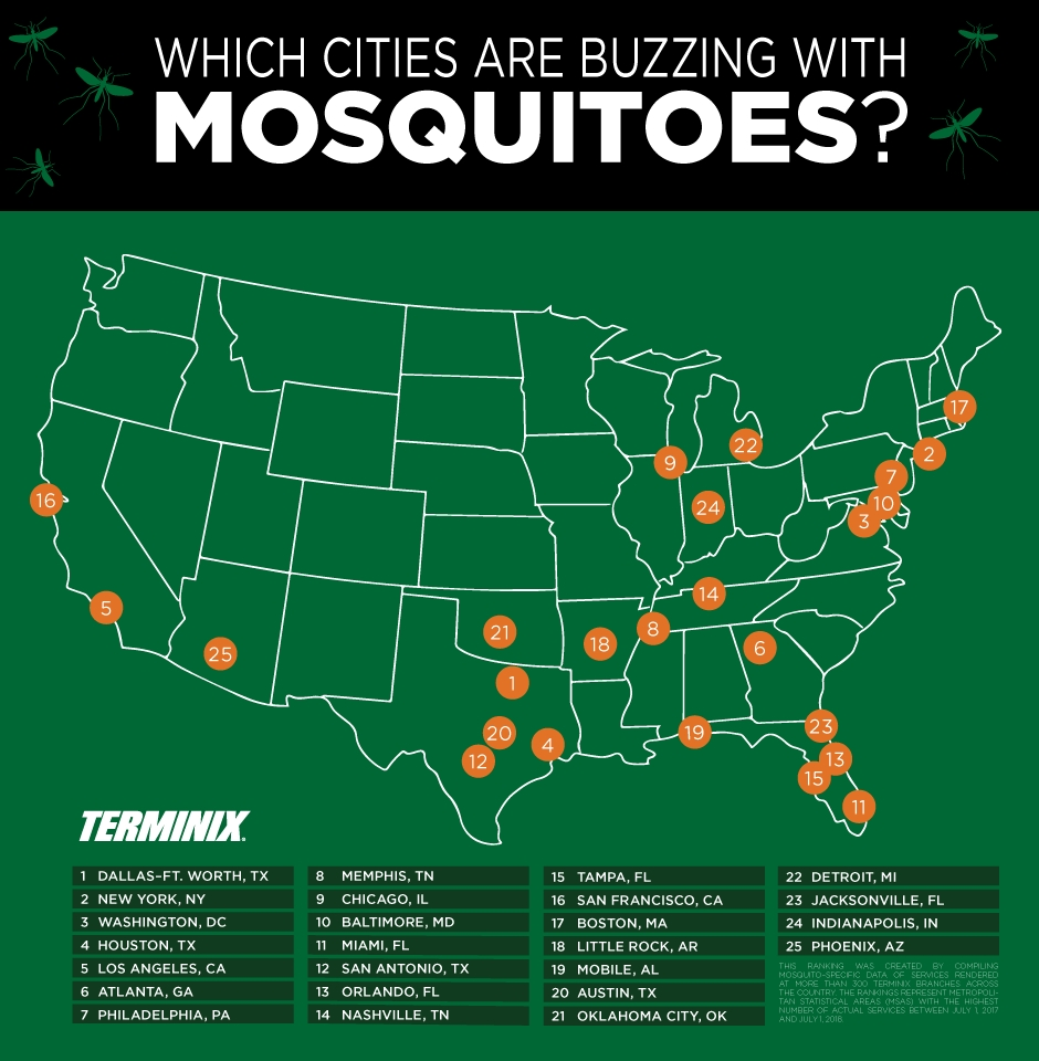 Terminix Reveals Its Top 25 Mosquito Cities List On World Mosquito Day Business Wire