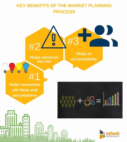 Key Benefits of the Market Planning Process. (Graphic: Business Wire)