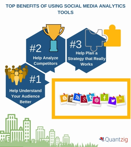 Benefits of Using Social Media Analytics Tools (Graphic: Business Wire)