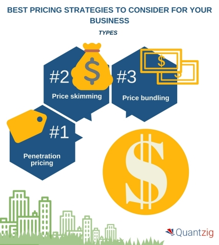 5 Best Pricing Strategies to Consider for Your Business. (Graphic: Business Wire)