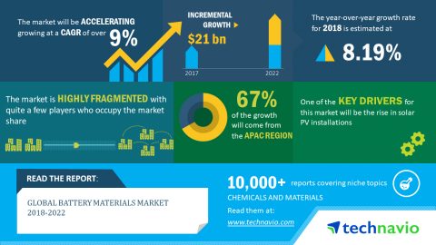 Technavio has published a new market research report on the global battery materials market from 201 ...