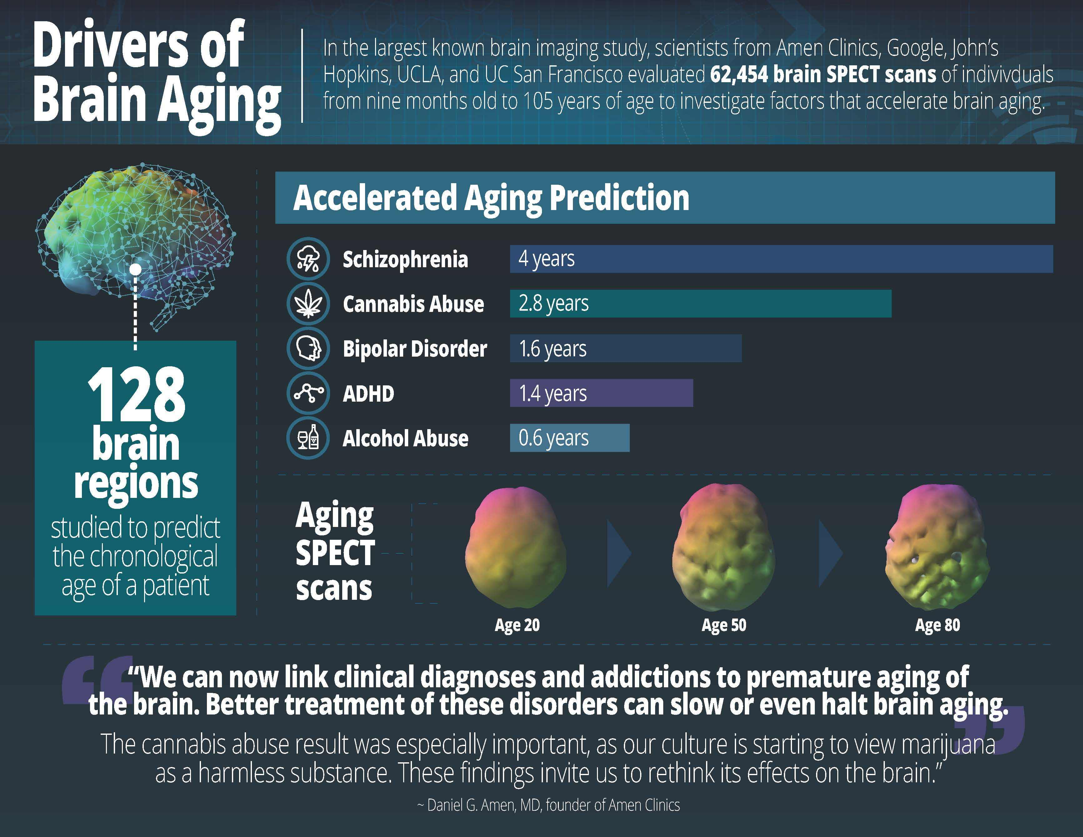 Largest Brain Study Of 62 454 Scans Identifies Drivers Of Brain Aging Business Wire