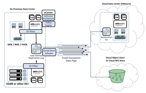 JetStream Cross-Cloud Data Protection (Graphic: Business Wire)
