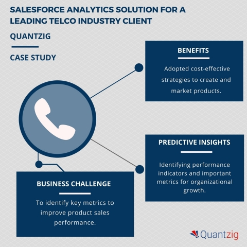 Salesforce analytics solution for a telecom industry client helped improve sales performance. (Graph ...