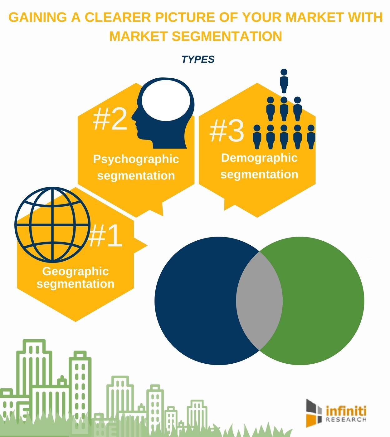 different types of market segmentation strategies that best suit