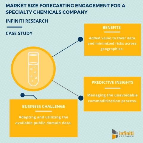 MARKET SIZE FORECASTING ENGAGEMENT FOR A SPECIALTY CHEMICALS COMPANY. (Graphic: Business Wire)