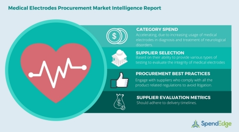 Global Medical Electrodes Category - Procurement Market Intelligence Report. (Graphic: Business Wire ...