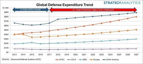 Defense Spending Outlook 2017-2027 (Graphic: Business Wire)