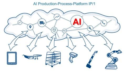 nextLAP: AI Production-Process-Platform IP/1 (Graphic: Business Wire)