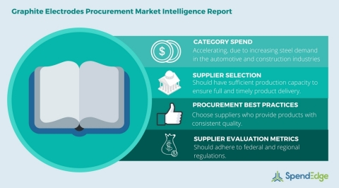 Global Graphite Electrodes Category - Procurement Market Intelligence Report. (Graphic: Business Wir ...