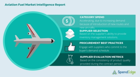 Global Aviation Fuel Category - Procurement Market Intelligence Report. (Graphic: Business Wire)