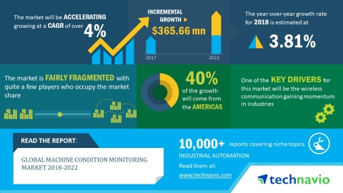 Technavio has published a new market research report on the global machine condition monitoring mark ...