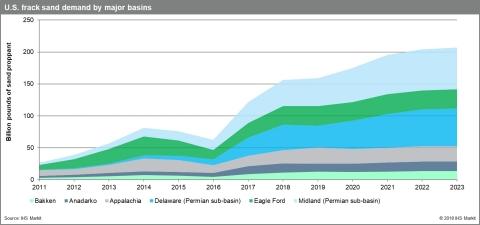 U.S. frack sand demand by major basin. Source: IHS Markit