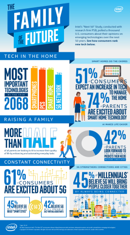 "Intel Corporation's ""Next 50"" Study finds that consumers are excited about the future potential of t ..."