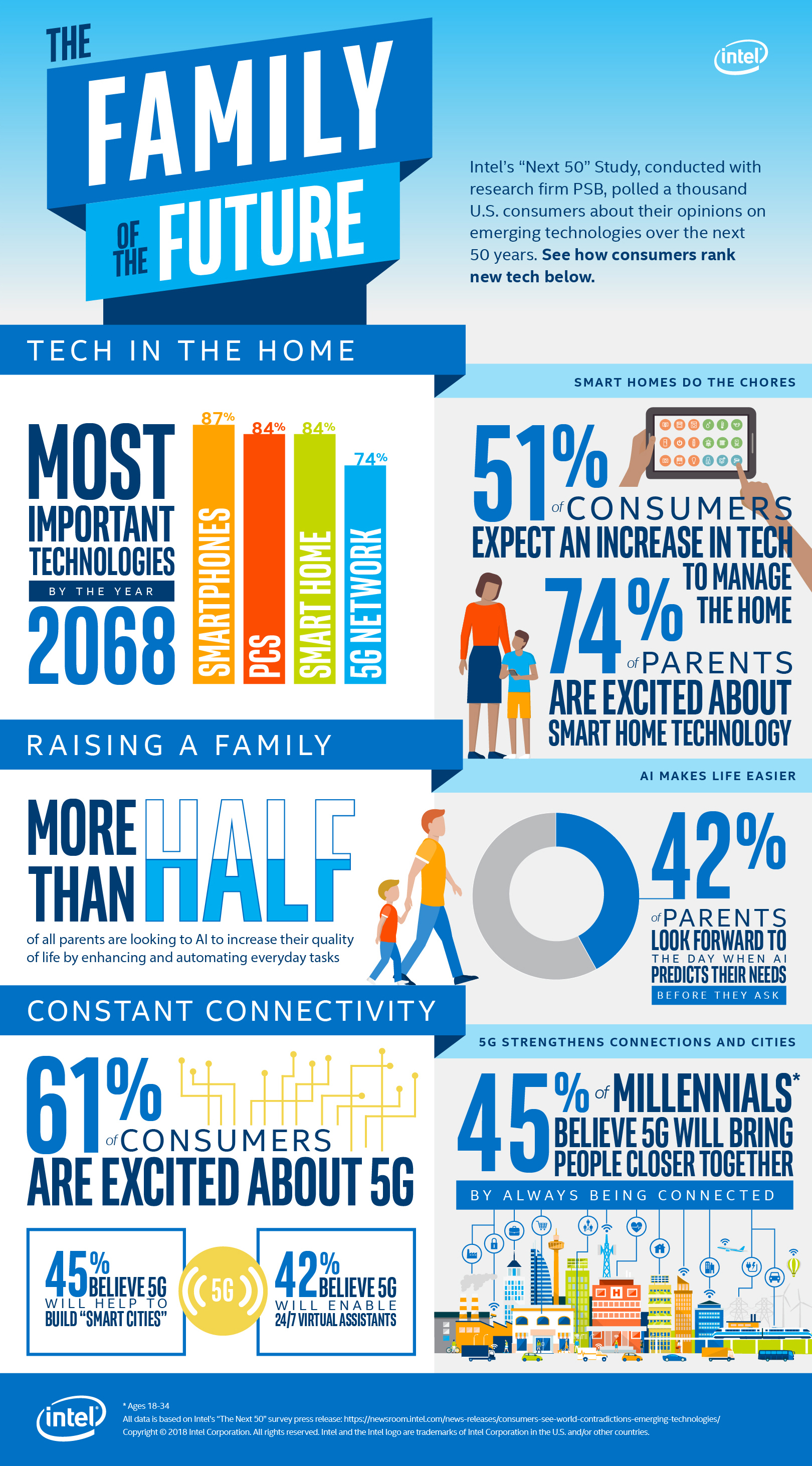 Consumers See a World of Contradictions in Emerging Technologies ...
