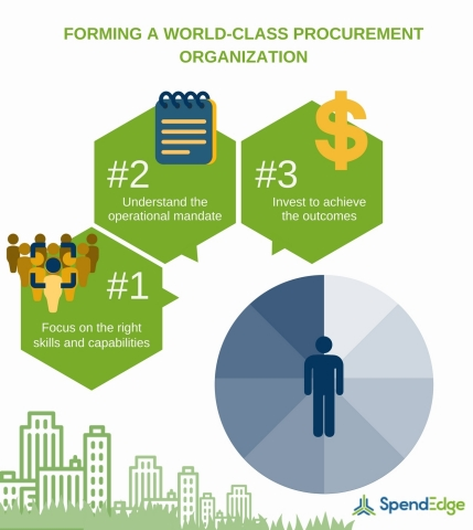 Tips to transform your business into a world-class procurement organization (Graphic: Business Wire)