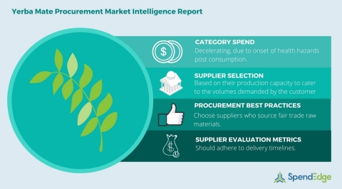 Global Yerba Mate Category - Procurement Market Intelligence Report. (Graphic: Business Wire)
