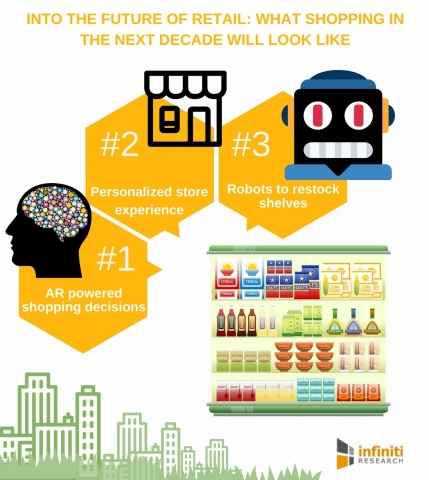 Into the Future of Retail - What Shopping in the next Decade Will Look Like (Graphic: Business Wire)
