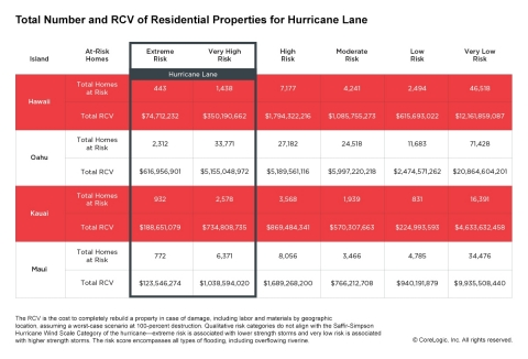 CoreLogic Analysis of Total Number and RCV of Residential Properties for Hurricane Lane (Graphic: Business Wire)