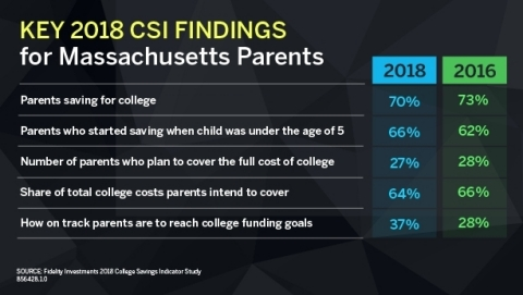 Key 2018 CSI Findings for Massachusetts Parents (Graphic: Business Wire)