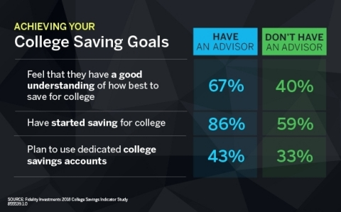 Achieving Your College Savings Goals (Graphic: Business Wire)