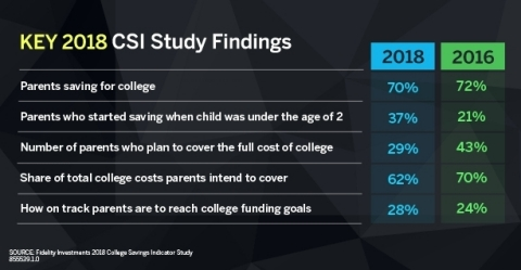 Key 2018 CSI Study Findings (Graphic: Business Wire)