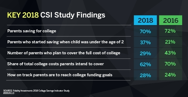 College is No Free Ride: One-in-Three Families Expect Kids