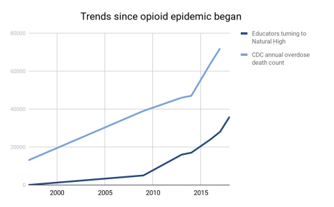 Trends since opioid epidemic began (Graphic: Business Wire)