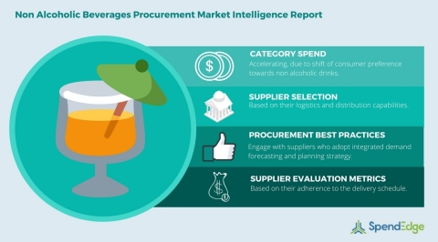 Global Non Alcoholic Beverages Category - Procurement Market Intelligence Report (Graphic: Business  ...