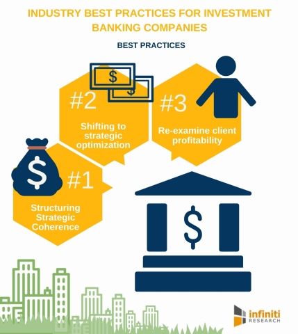 Industry Best Practices for Investment Banking Companies. (Graphic: Business Wire)