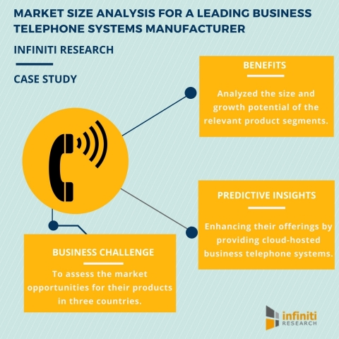 Market Size Analysis for a Leading Business Telephone Systems Manufacturer (Graphic: Business Wire)