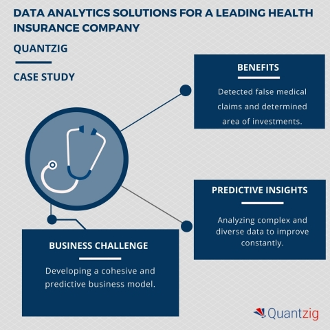 DATA ANALYTICS SOLUTIONS FOR A LEADING HEALTH INSURANCE COMPANY. (Photo: Business Wire)