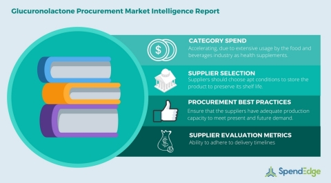 Global Glucuronolactone Category - Procurement Market Intelligence Report. (Graphic: Business Wire)