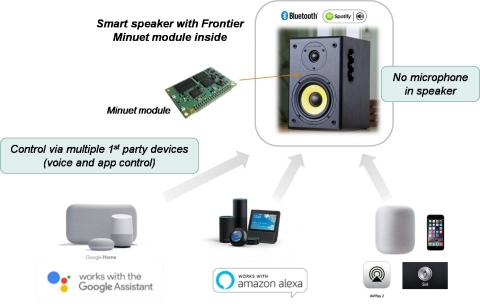 Minuet based speaker controlled by Google Assistant, Alexa and Siri. (Graphic: Business Wire)