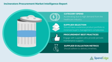 Global Incinerators Category - Procurement Market Intelligence Report. (Graphic: Business Wire)