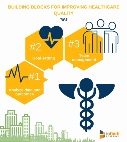 Building Blocks for Improving Healthcare Quality. (Graphic: Business Wire)