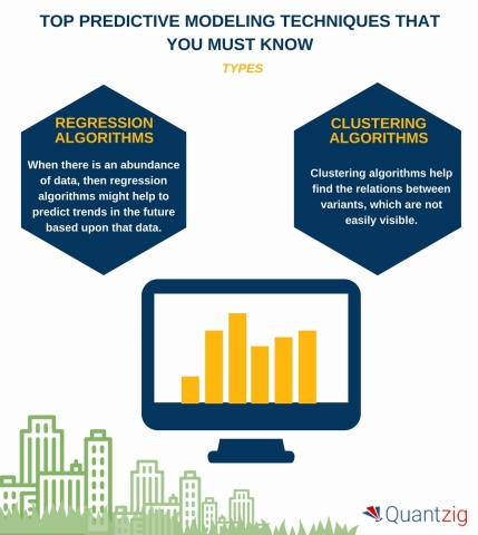 Top Predictive Modeling Techniques That You Must Know (Graphic: Business Wire)