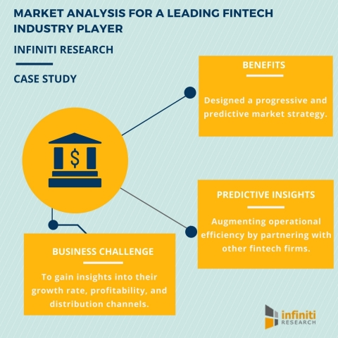 Market Share Analysis for a Leading Fintech Company (Graphic: Business Wire)